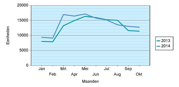 occasionmotoren verkopen 2014 stijgen