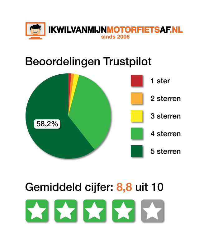 Reviews ikwilvanmijnmotorfietsaf.nl