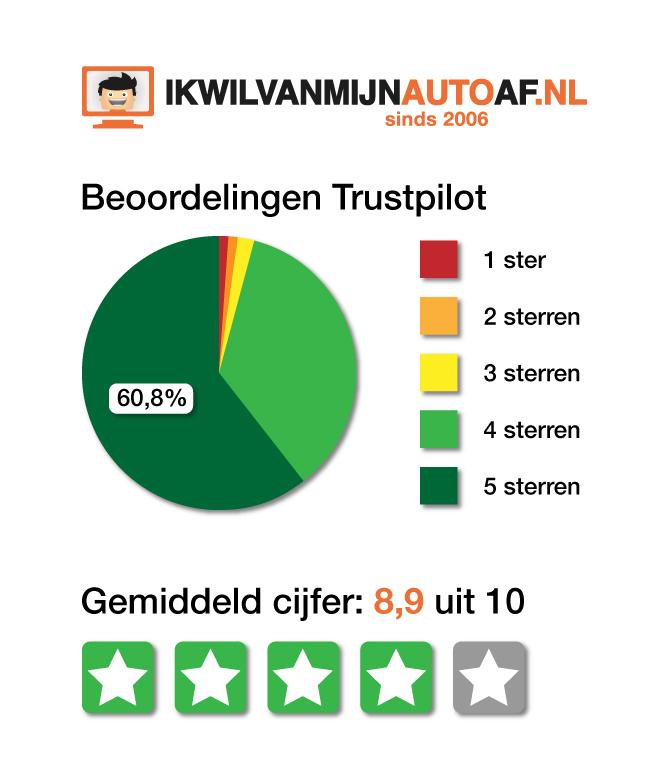 Trustpilot Ikwilvanmijnautoaf.nl