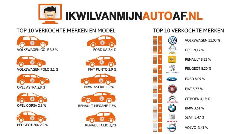 Verkopen 2014 ikwilvanmijnautoaf.nl