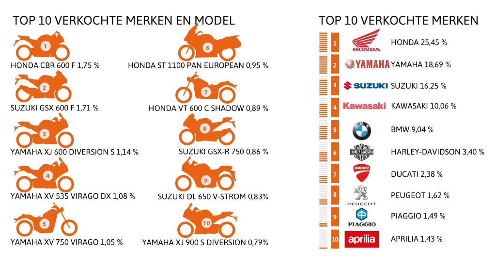 top 10 meest verkochte motoren en modellen