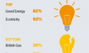 Best and worst energy companies revealed