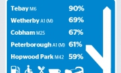 Which? reveals the best UK motorway services