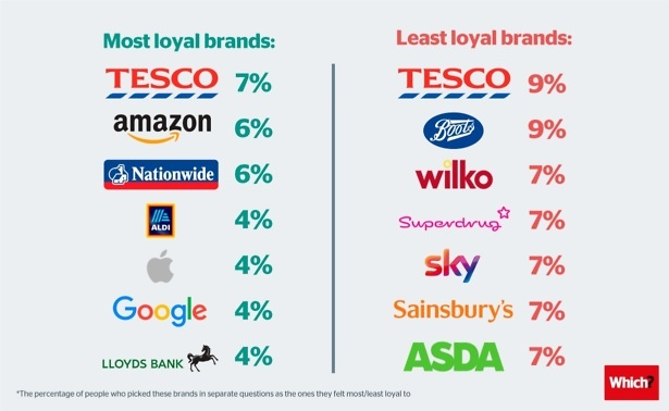 Brands you are most and least loyal to. Tesco tops both!
