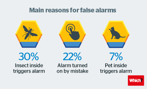 Reasons for false burglar alarms