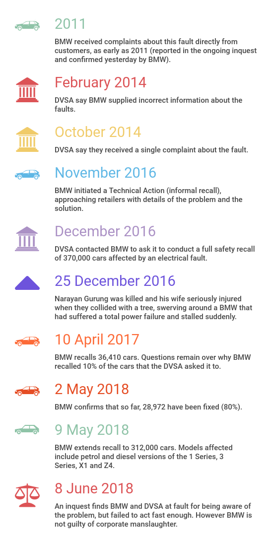 BMW recall and inquest timeline