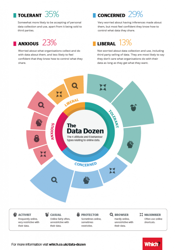 Which? Data Dozen