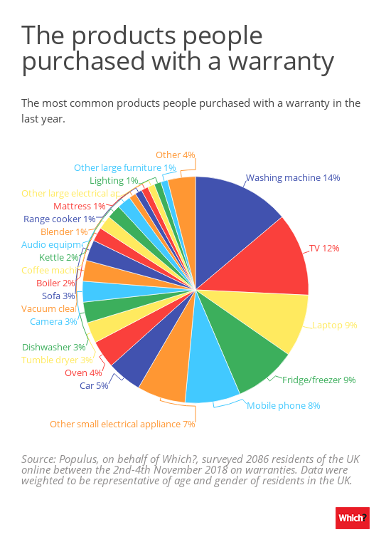 Popular products purchased with warranty
