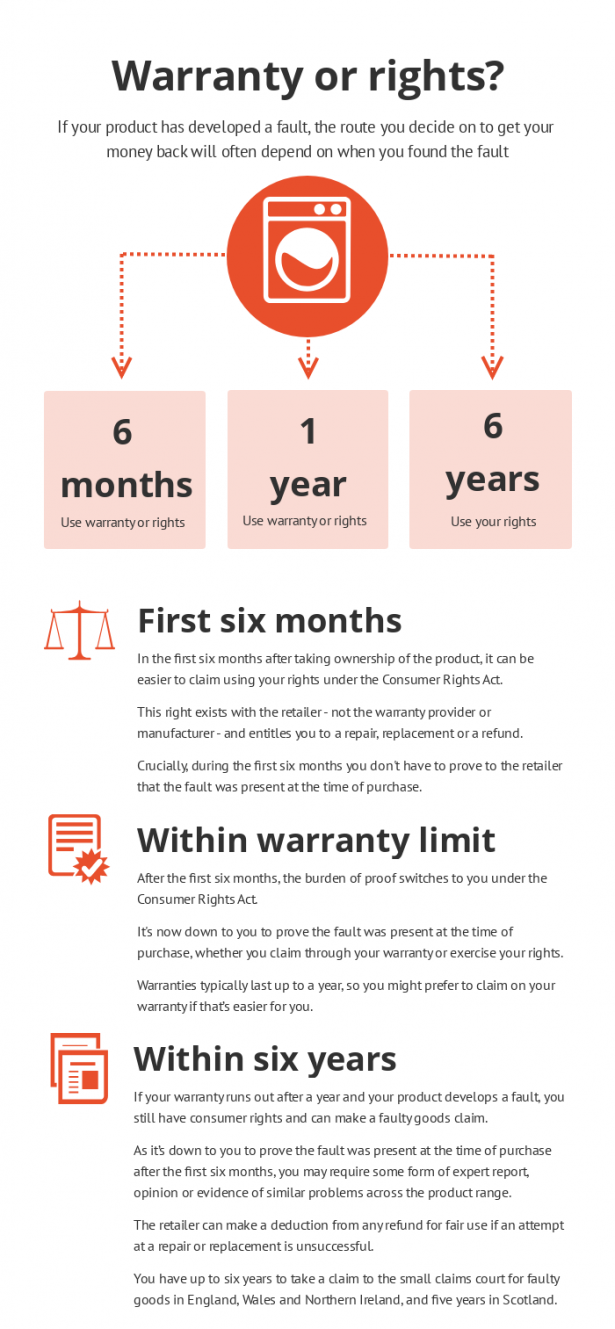 Flow chart infographic on when to use warranty or consumer rights with faulty products
