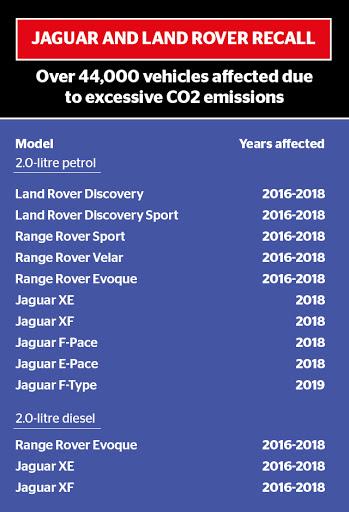 Jaguar and Land Rover models recalled