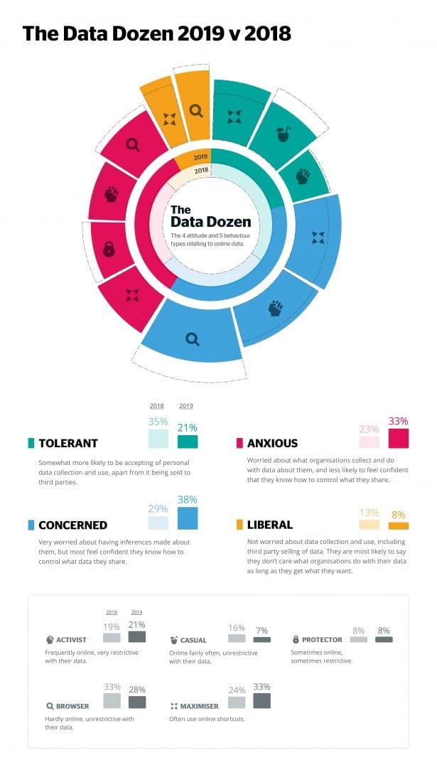 Data Dozen infographic