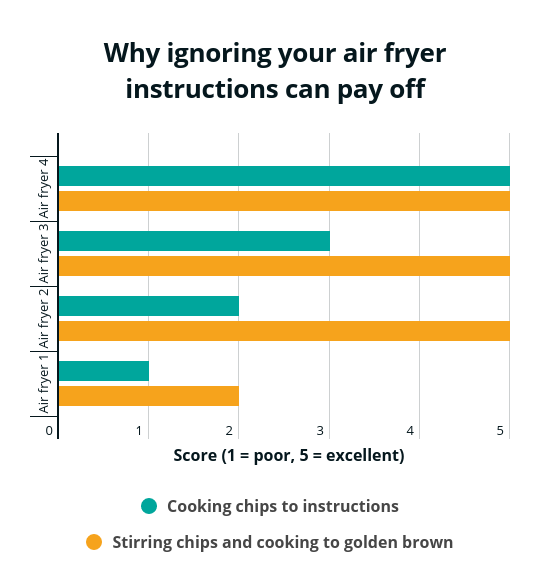 Graph showing how stirring improves chip quality in air fryers