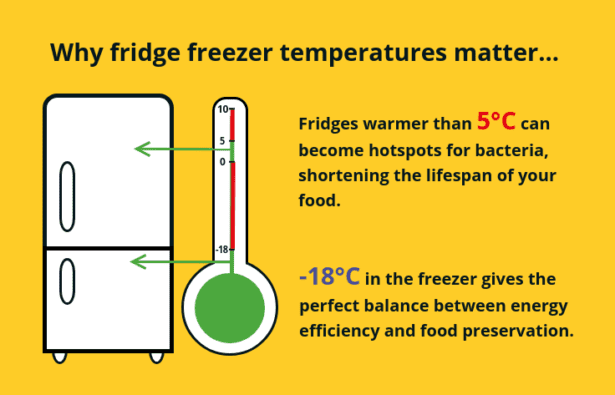 Fridge freezer temperature graphic