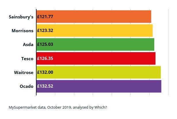 Cheapest supermarket oct 2019