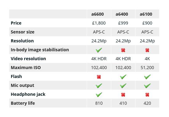 Sony Alpha cameras compared
