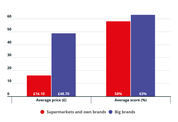 How supermarket irons compare to large brands in terms of cost and overall Which? score