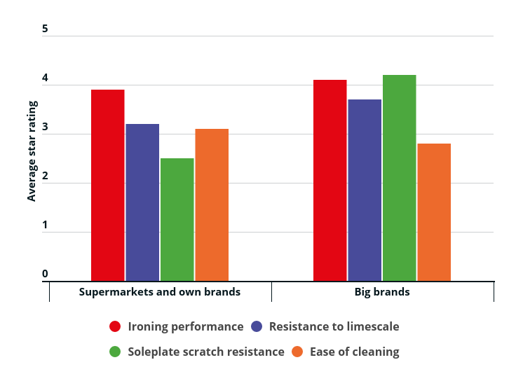 How supermarket irons compare with big-name models in our tests