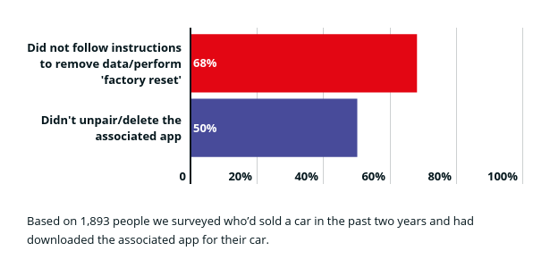 Percentage of owners who delete data from car companion apps