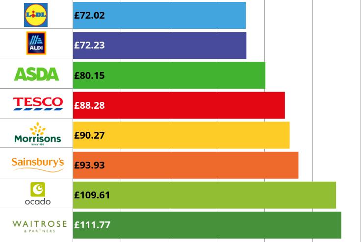 Cheapest supermarket June 2020