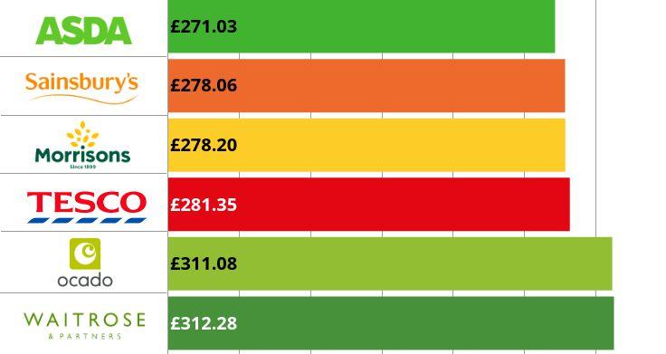 Cheapest supermarket price graph