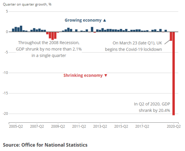 ONS graph of GDP's fall