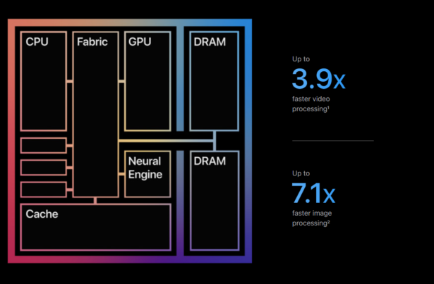 A diagram of the new M1. Credit: Apple