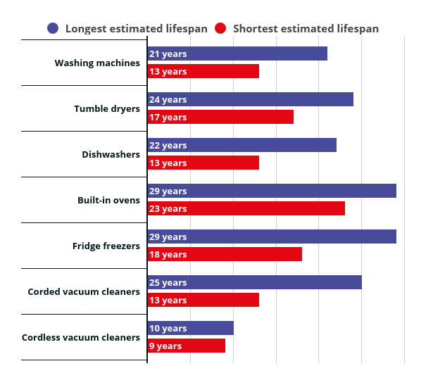 Lifespan results from Which? survey