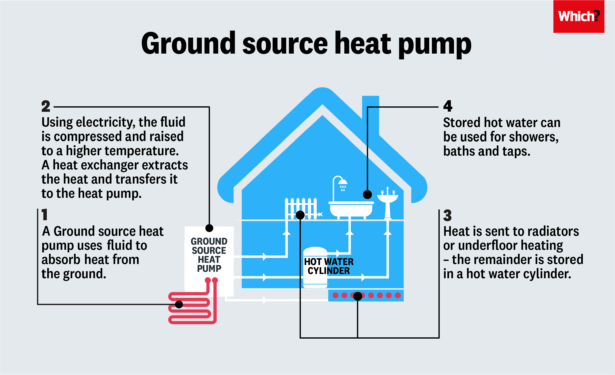 Information graphic showing how a ground source heat pump works