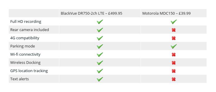 Table comparing cheap vs premium sat navs