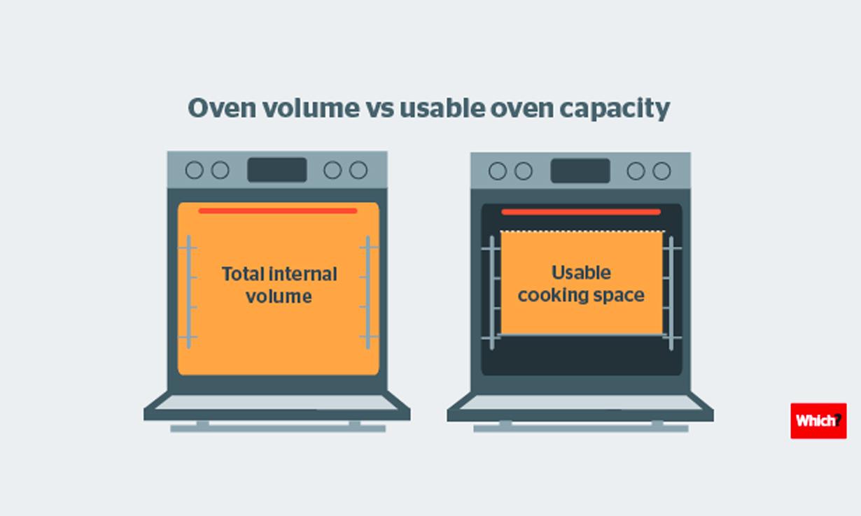 Oven volume vs usable oven capacity