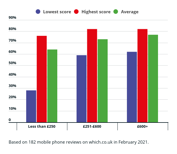 Chart showing how a phone's price affects performance in Which? tests