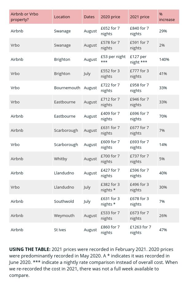 Airbnb and Vrbo prices table