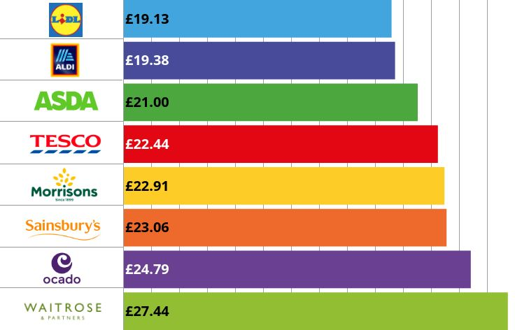 Graph showing the cheapest and most expensive supermarkets for our trolley of groceries