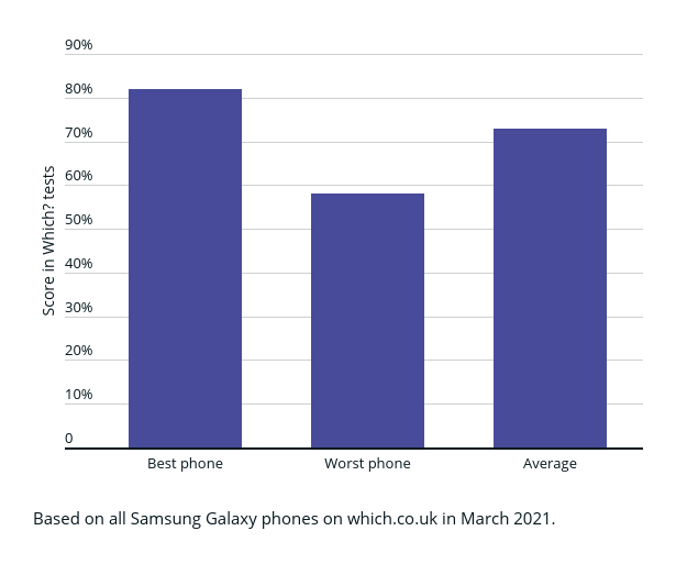 Graph showing how Samsung phones perform in Which? tests