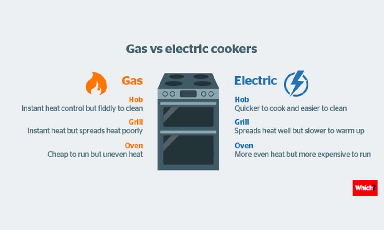 Gas vs electric cookers