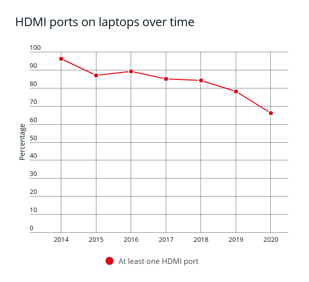A graph showing the decline of HDMI ports on laptops over time