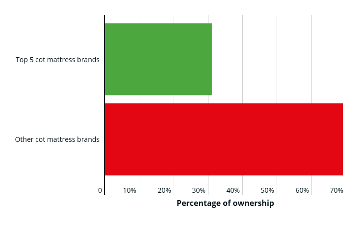 Graph showing percentage of ownership of cot mattress brands