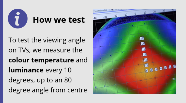 Viewing angle TV test sowing heat map of the screen