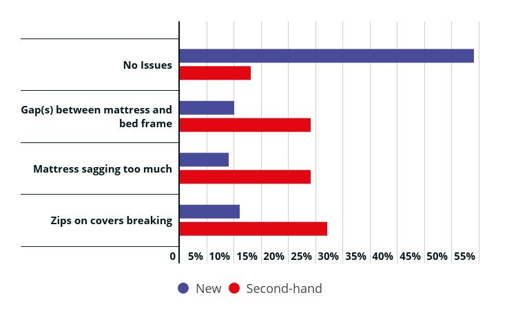 bar chart showing issues with cot mattresses new vs. second-hand