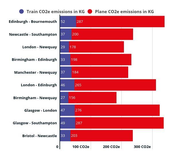 CO2 emissions of planes versus trains