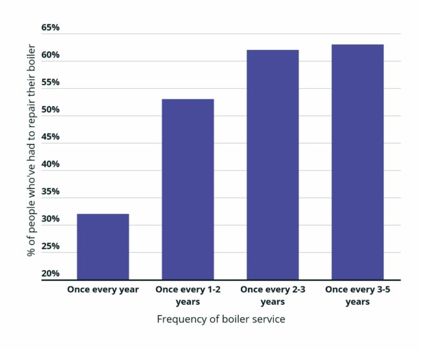 bar chart showing percentage of people who have needed to repair their boiler in the last six years vs. how often they service their boiler.