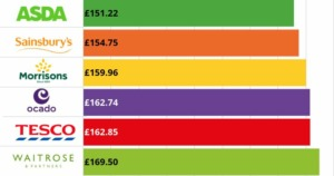 Price comparison infographic excluding Aldi and Lidl