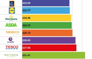 Price comparison infographic including Aldi and Lidl
