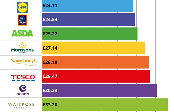 Cheapest supermarket graph