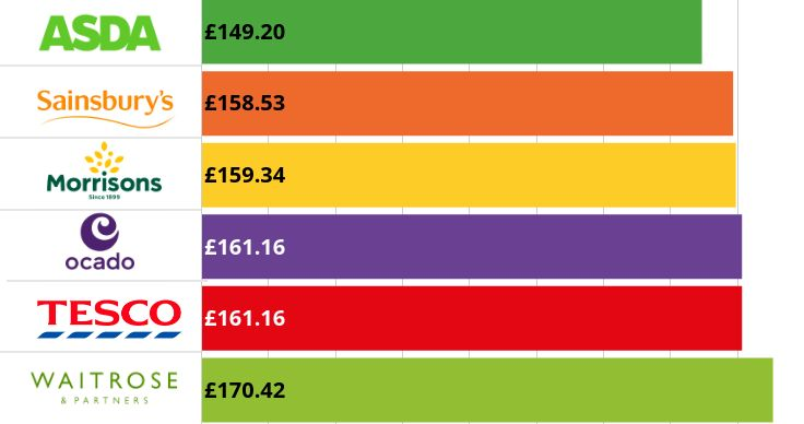 Cheapest supermarket graph excluding Aldi and Lidl