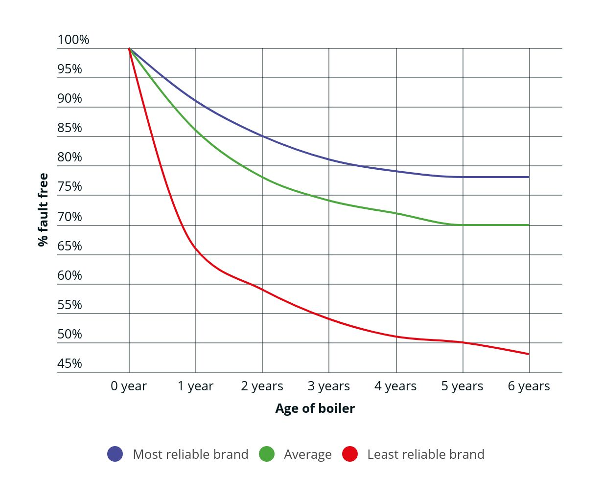 graph showing the percentage of fault free boilers versus the age of the boilers