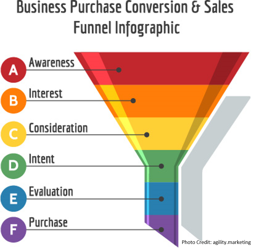 Sales Funnels Can Be Fun For Everyone