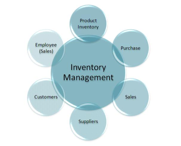 The Importance of Inventory Management – MSME Hub Nigeria