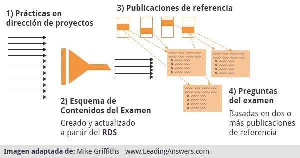 Diagrama del proceso de creación de las preguntas del examen PMP