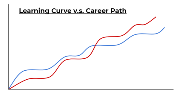 1._Learning_Curve_v.s._Career_Path.png